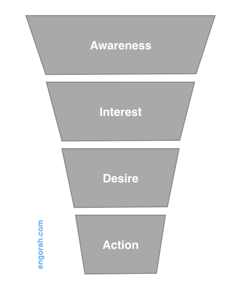 AIDA-marketing-funnel