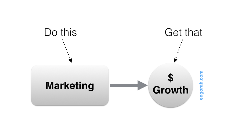 marketing-to-growth